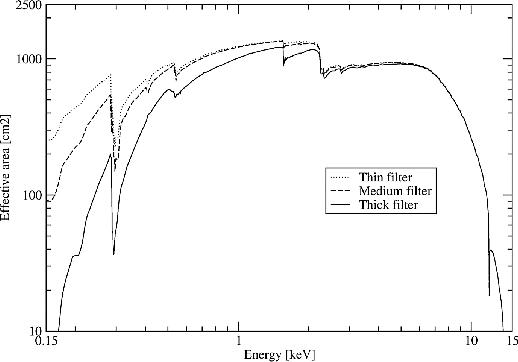 \begin{figure}\begin{center} \leavevmode \epsfig{height=0.53\vsize, file=figs/pn_filt_effarea.eps} \end{center} \end{figure}