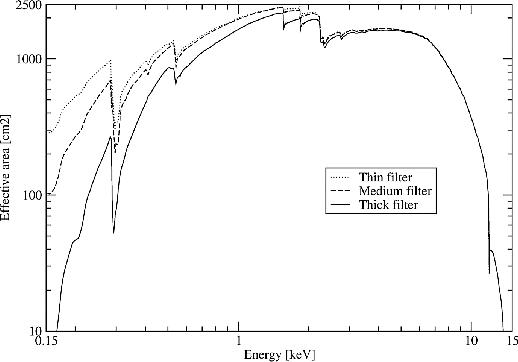 \begin{figure}\begin{center} \leavevmode \epsfig{height=0.53\vsize, file=figs/all_effarea.eps} \end{center} \end{figure}