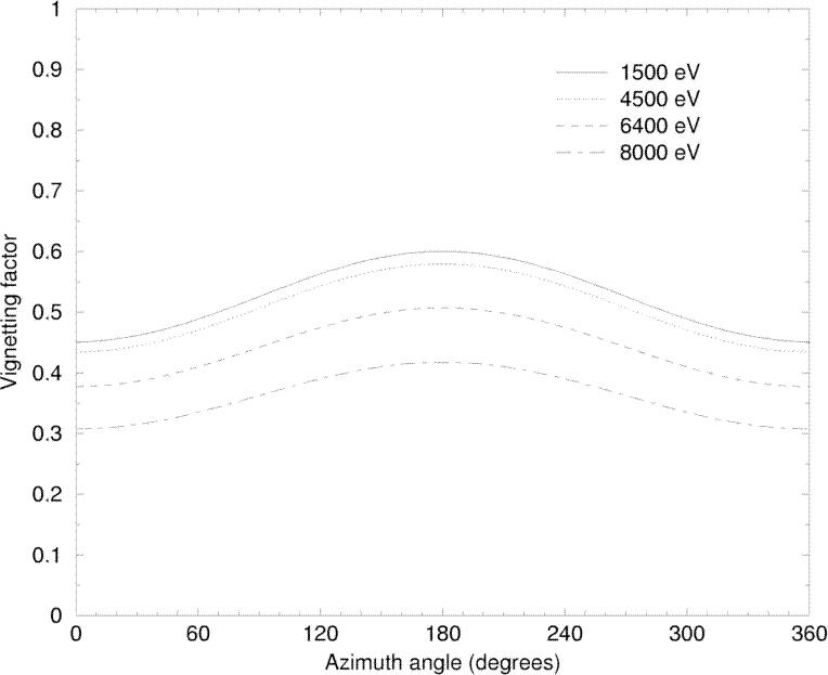 \begin{figure}\begin{center} \leavevmode \epsfig{height=0.56\hsize, file=figs/MOS1vig10arcmin.eps} \end{center} \end{figure}
